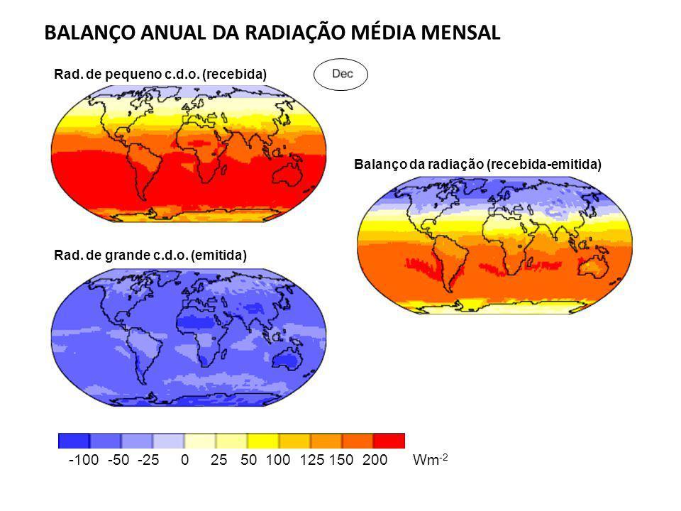 BALANÇO ANUAL DA RADIAÇÃO MÉDIA MENSAL