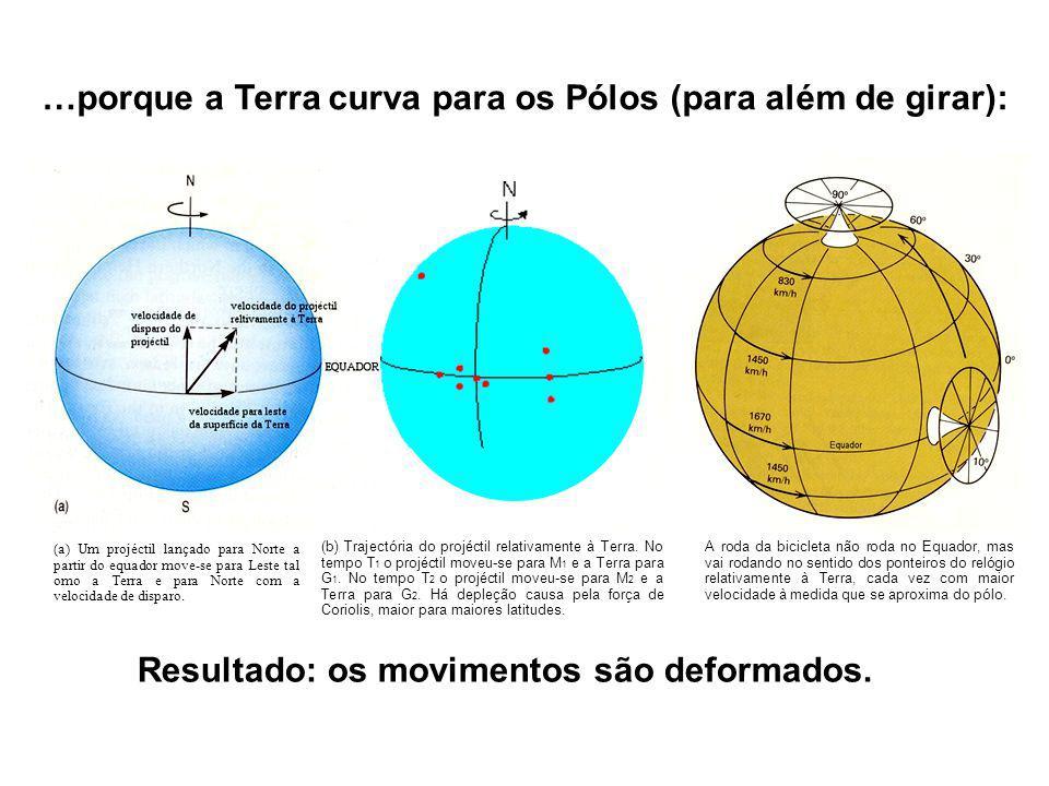 …porque a Terra curva para os Pólos (para além de girar):