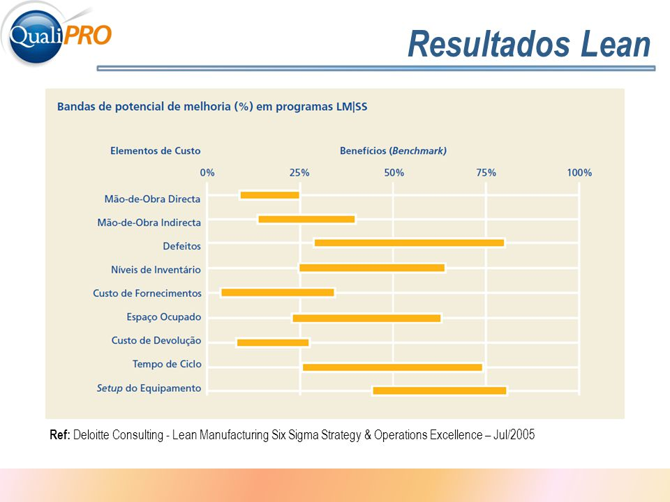 Resultados Lean Ref: Deloitte Consulting - Lean Manufacturing Six Sigma Strategy & Operations Excellence – Jul/2005.