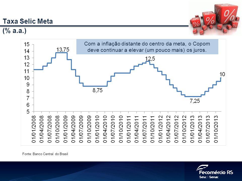 Taxa Selic Meta (% a.a.) Com a inflação distante do centro da meta, o Copom deve continuar a elevar (um pouco mais) os juros.