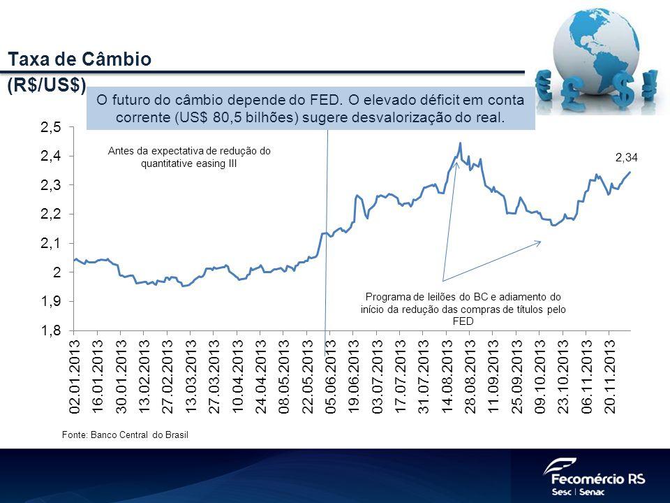 Taxa de Câmbio (R$/US$)