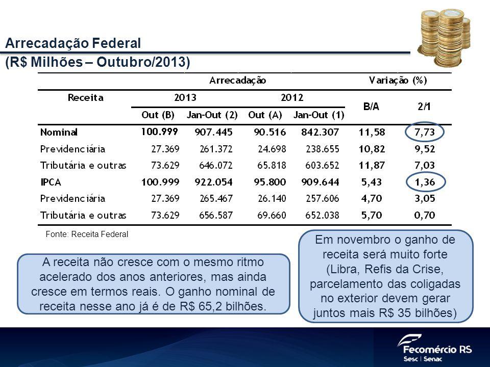 (R$ Milhões – Outubro/2013)