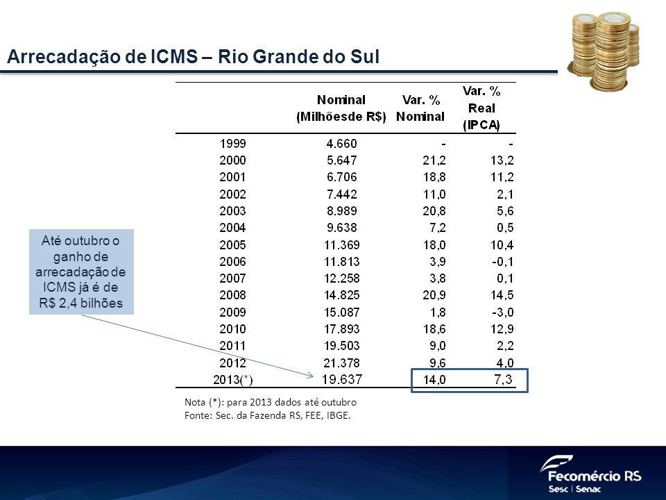 Até outubro o ganho de arrecadação de ICMS já é de R$ 2,4 bilhões