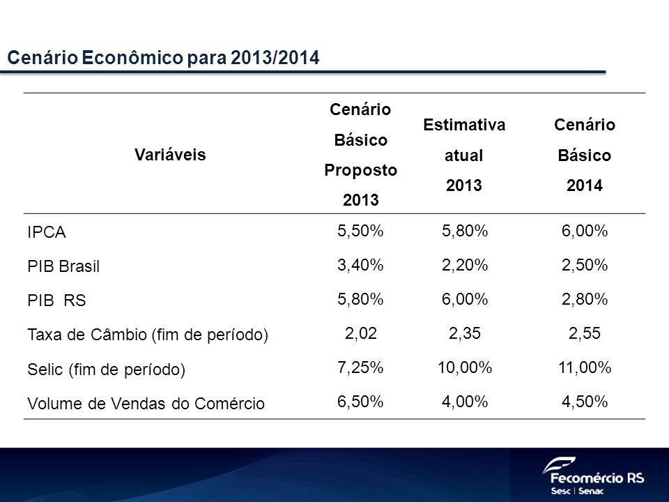 Cenário Econômico para 2013/2014