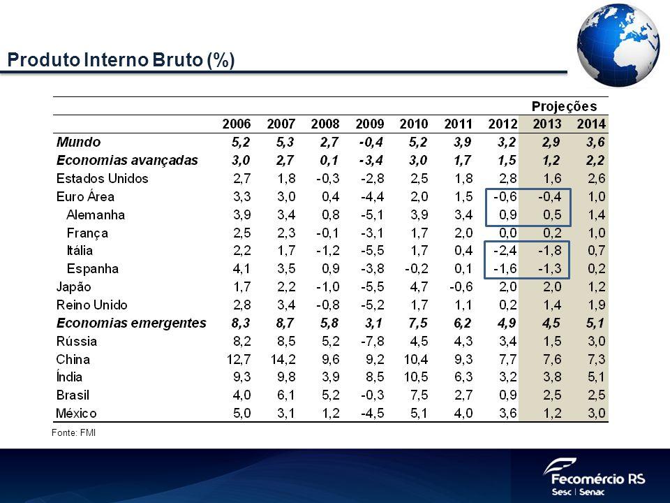 Produto Interno Bruto (%)