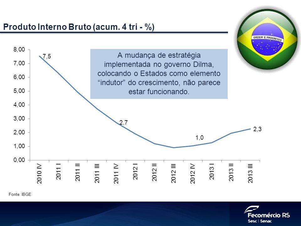 Produto Interno Bruto (acum. 4 tri - %)