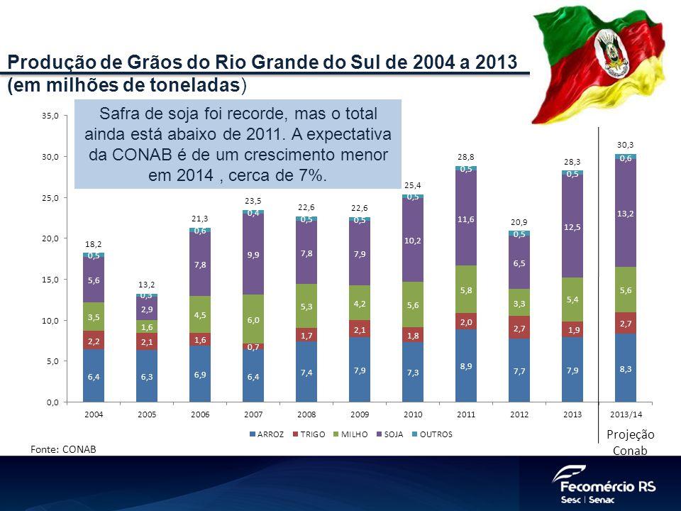 Produção de Grãos do Rio Grande do Sul de 2004 a 2013