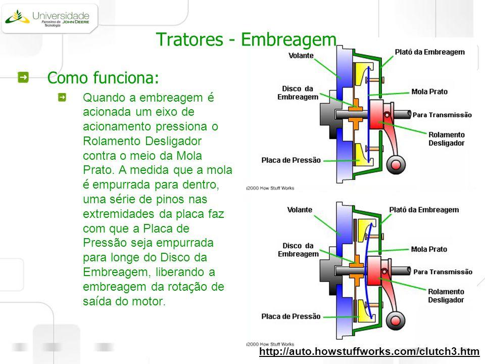 Tratores - Embreagem Como funciona: