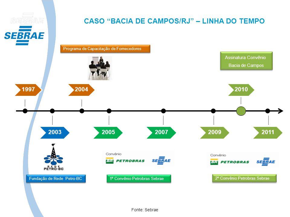 CASO BACIA DE CAMPOS/RJ – LINHA DO TEMPO