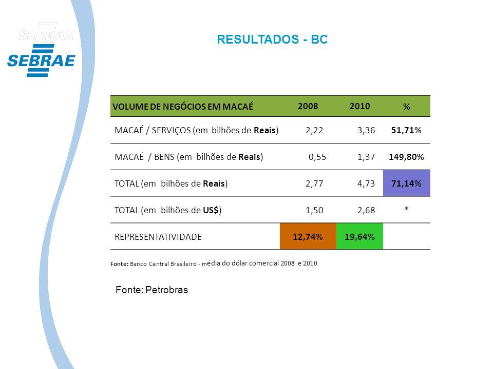 RESULTADOS - BC VOLUME DE NEGÓCIOS EM MACAÉ 2008 2010 %