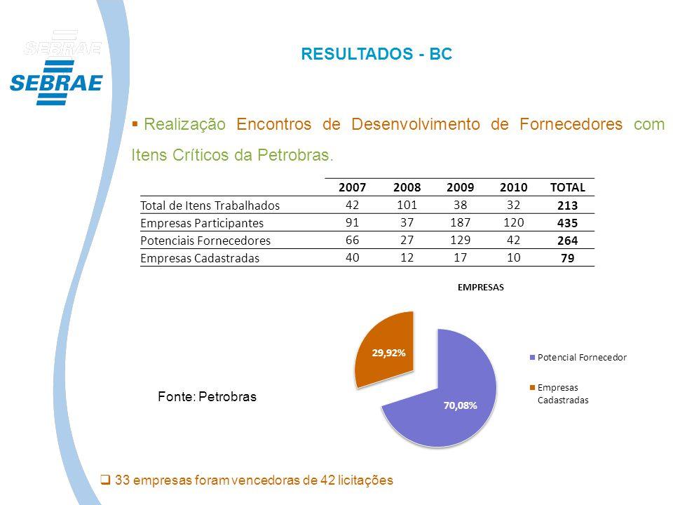 RESULTADOS - BC Realização Encontros de Desenvolvimento de Fornecedores com Itens Críticos da Petrobras.