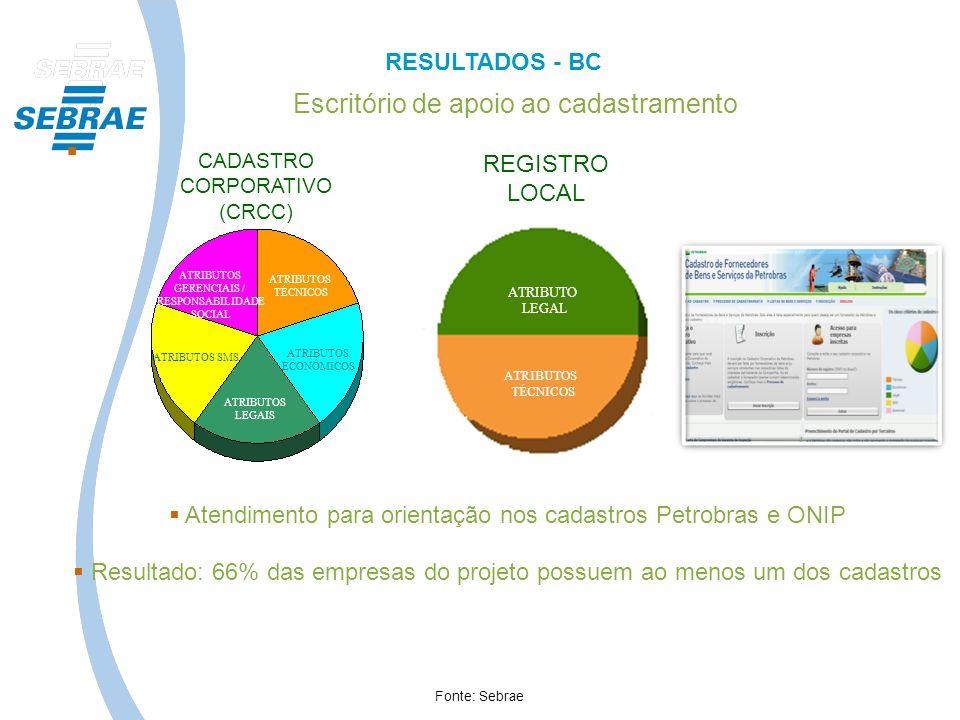 Atendimento para orientação nos cadastros Petrobras e ONIP