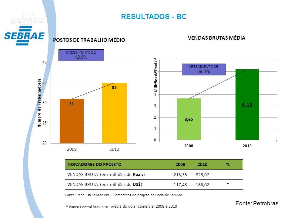 RESULTADOS - BC Fonte: Petrobras INDICADORES DO PROJETO 2008 2010 %