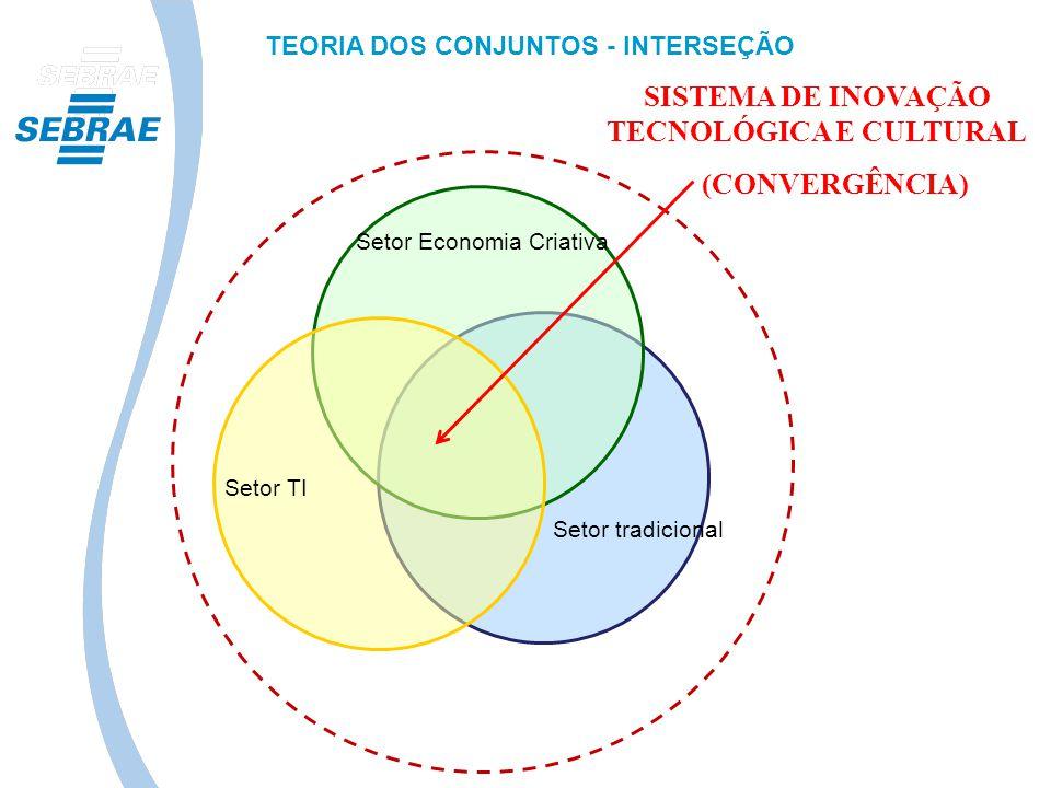 SISTEMA DE INOVAÇÃO TECNOLÓGICA E CULTURAL