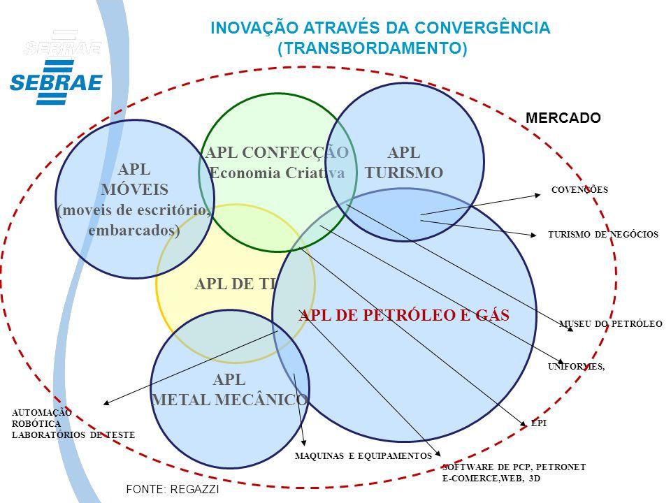 INOVAÇÃO ATRAVÉS DA CONVERGÊNCIA (TRANSBORDAMENTO)