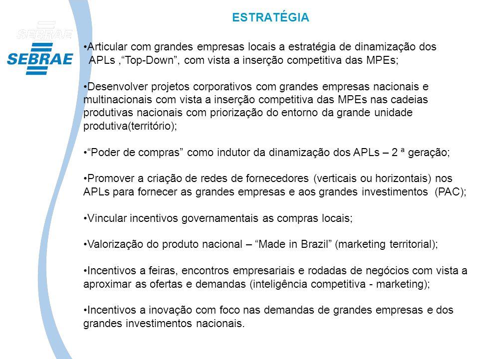ESTRATÉGIA Articular com grandes empresas locais a estratégia de dinamização dos. APLs , Top-Down , com vista a inserção competitiva das MPEs;