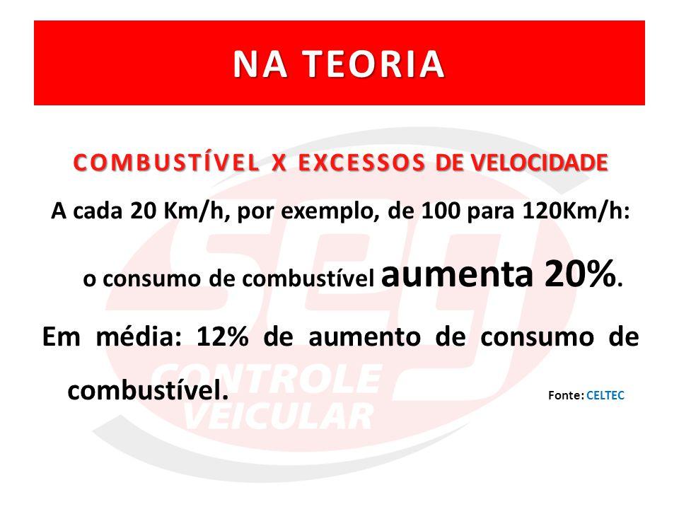 COMBUSTÍVEL X EXCESSOS DE VELOCIDADE