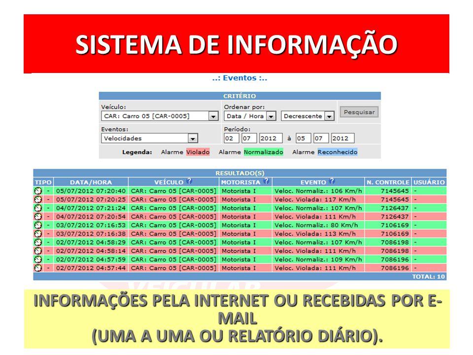 SISTEMA DE INFORMAÇÃO INFORMAÇÕES PELA INTERNET OU RECEBIDAS POR E-MAIL.