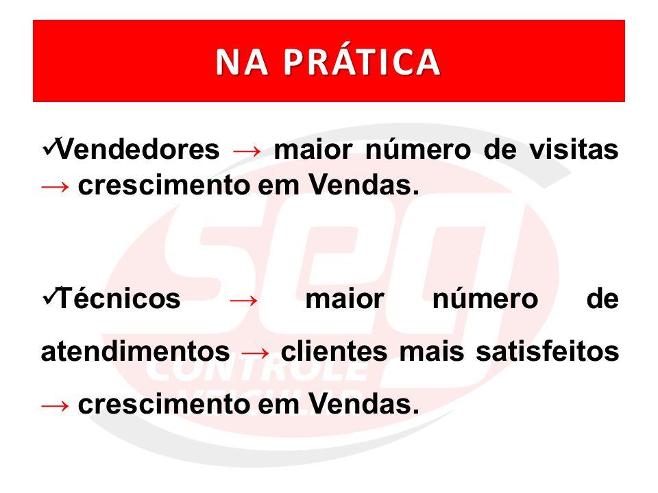 NA PRÁTICA Vendedores → maior número de visitas → crescimento em Vendas.