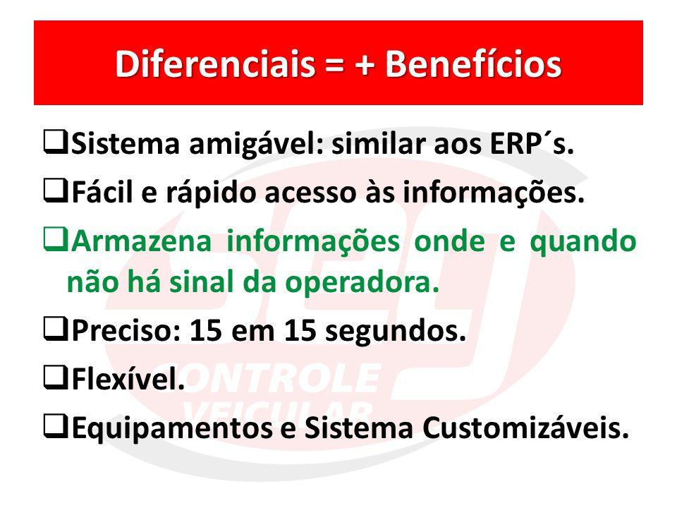 Diferenciais = + Benefícios