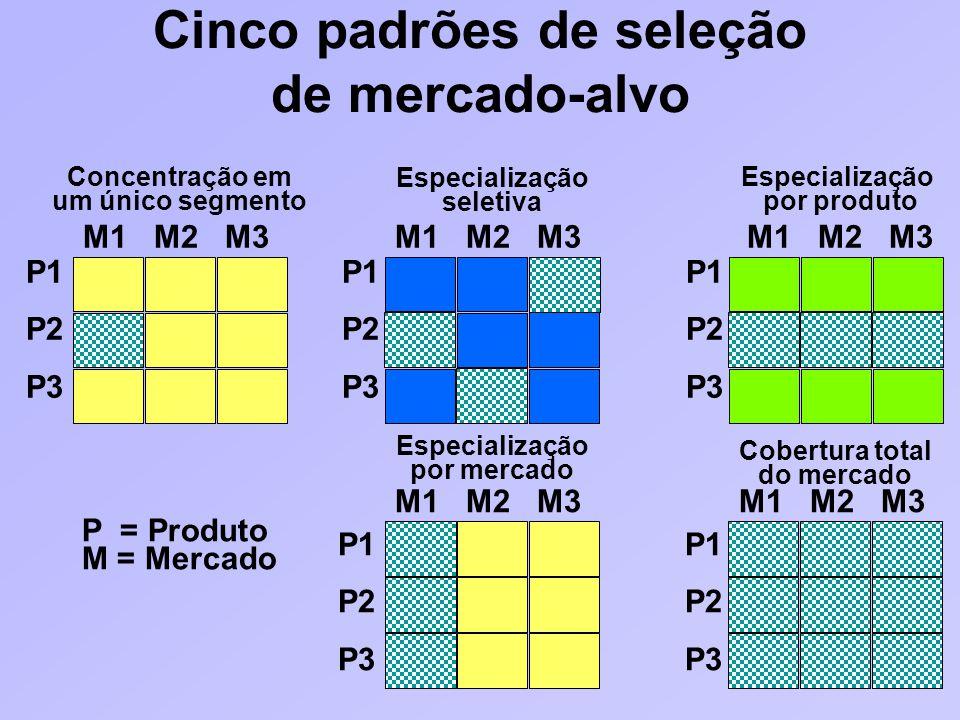 Cinco padrões de seleção de mercado-alvo
