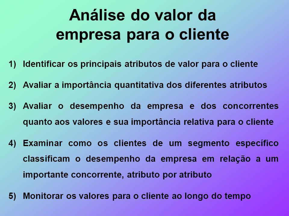 Análise do valor da empresa para o cliente