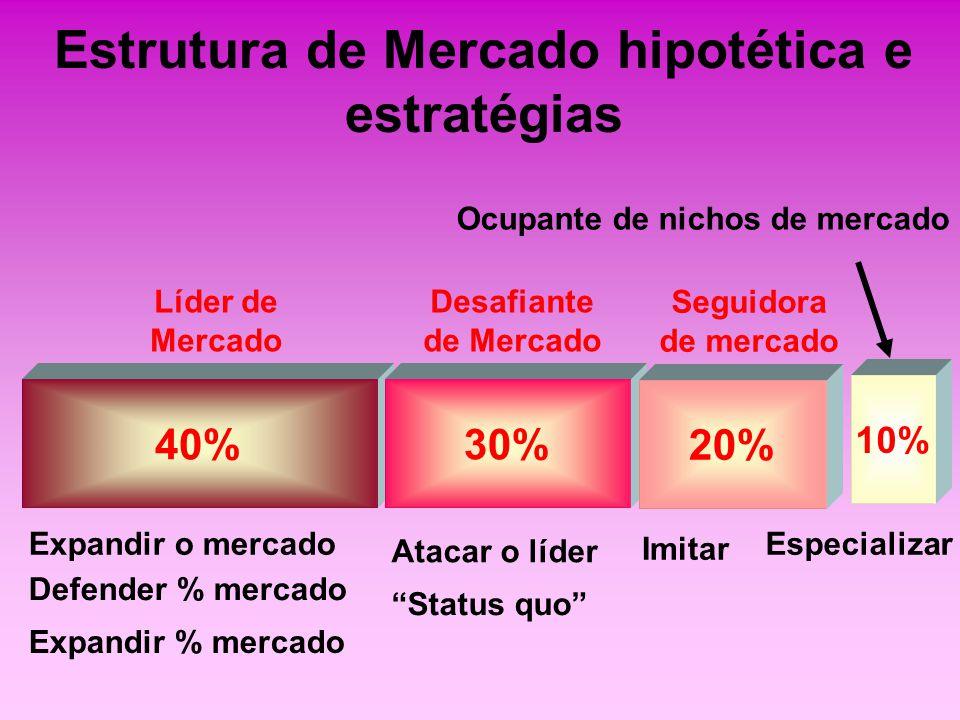Estrutura de Mercado hipotética e estratégias