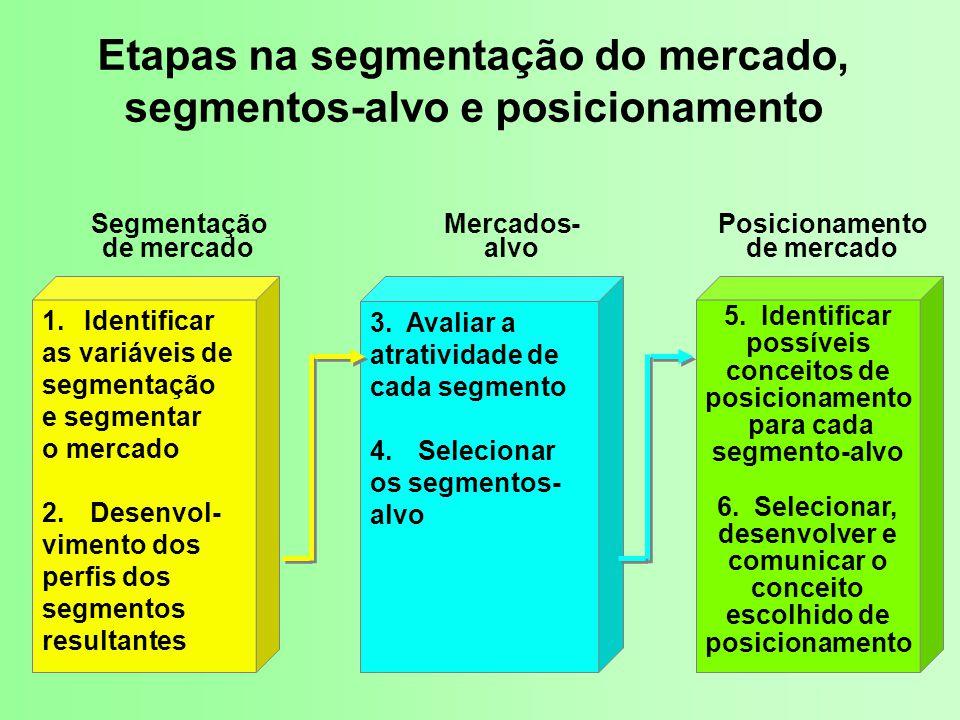 Etapas na segmentação do mercado, segmentos-alvo e posicionamento