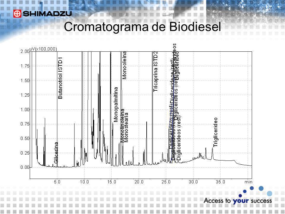 Cromatograma de Biodiesel