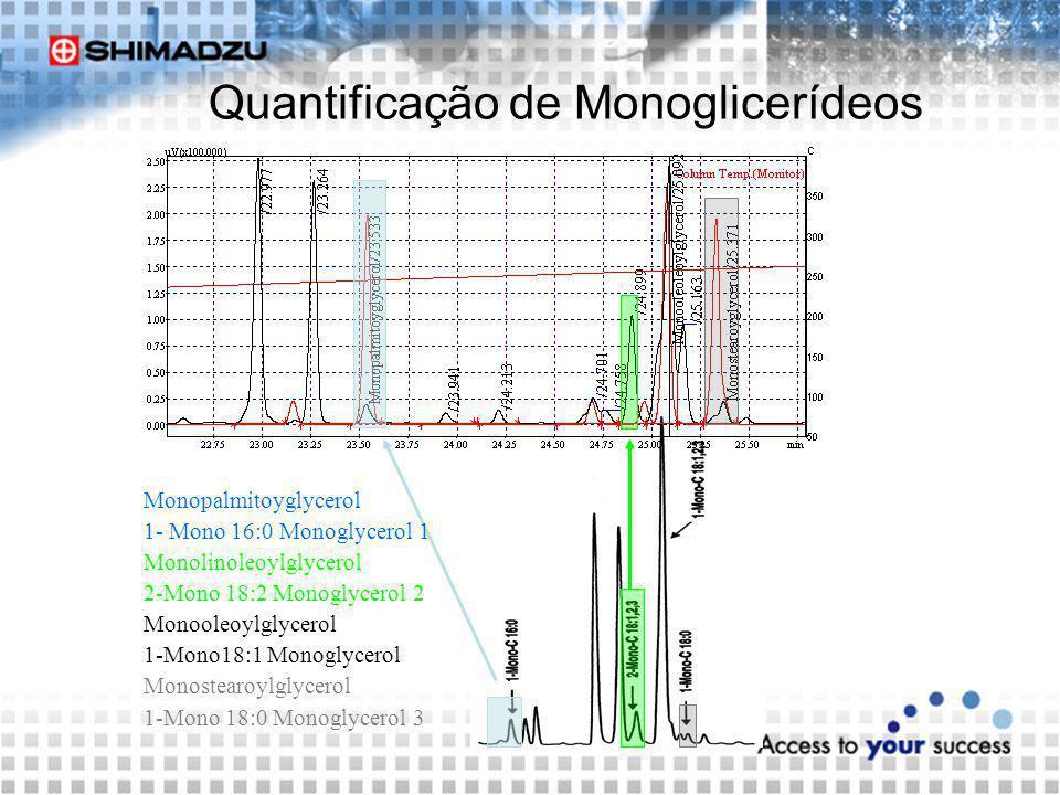 Quantificação de Monoglicerídeos