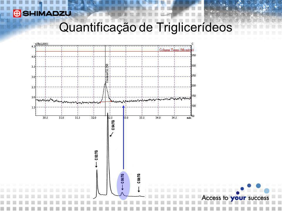 Quantificação de Triglicerídeos