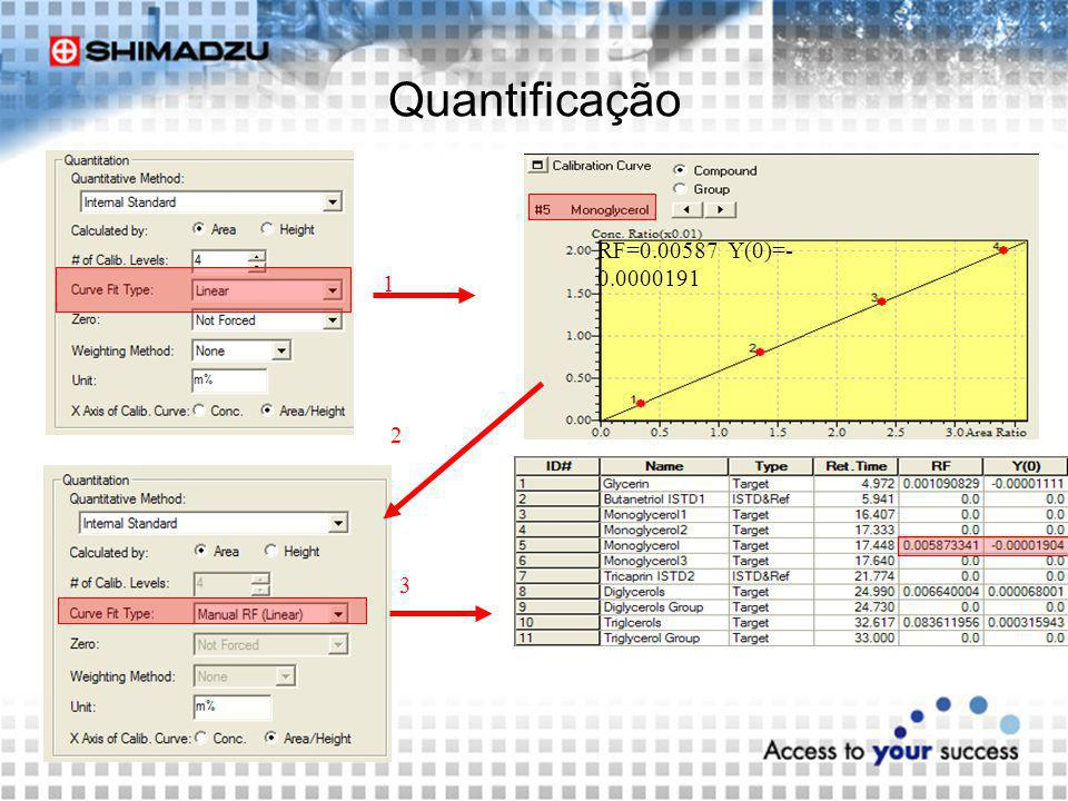 Quantificação RF=0.00587 Y(0)=-0.0000191 1 2 3