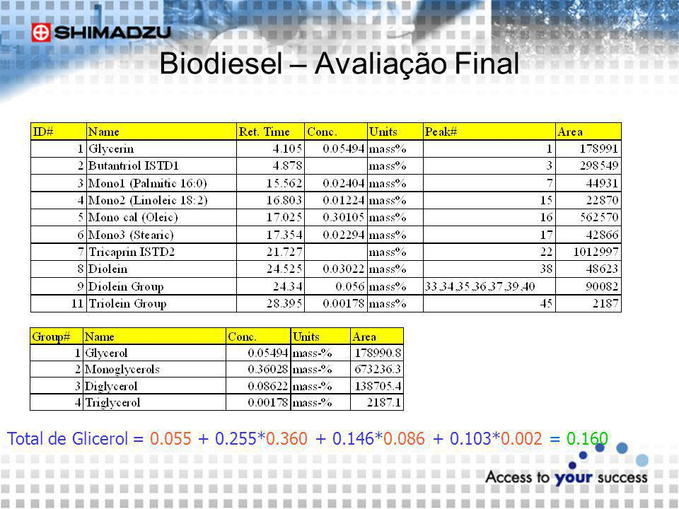 Biodiesel – Avaliação Final