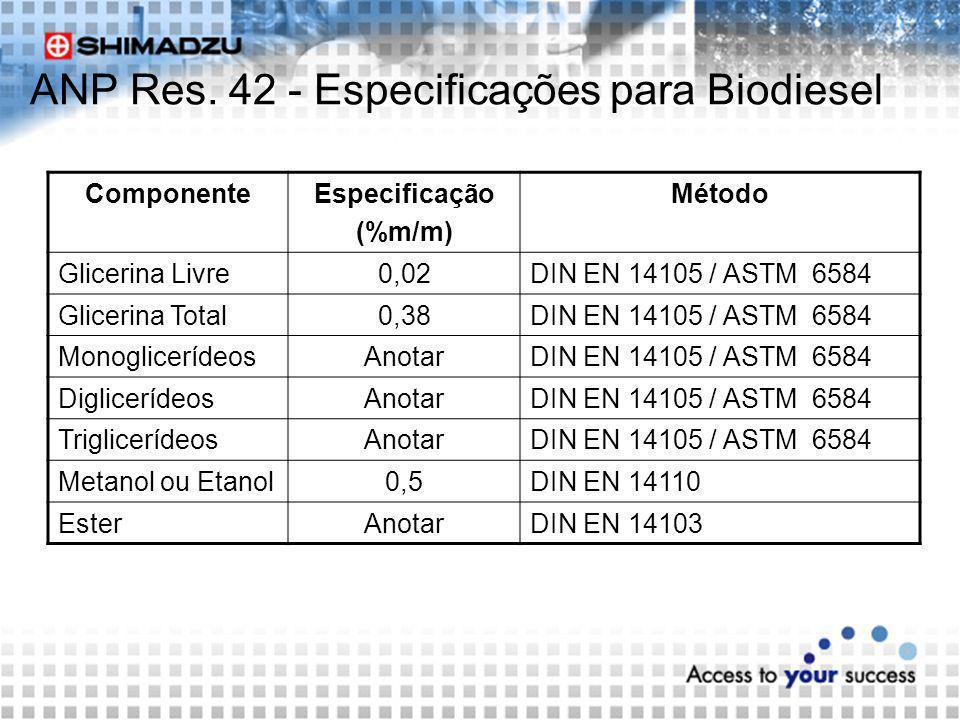 ANP Res. 42 - Especificações para Biodiesel