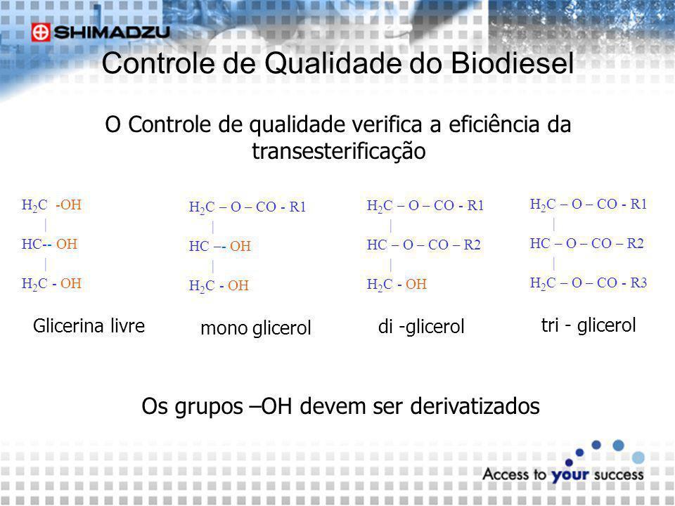 Controle de Qualidade do Biodiesel