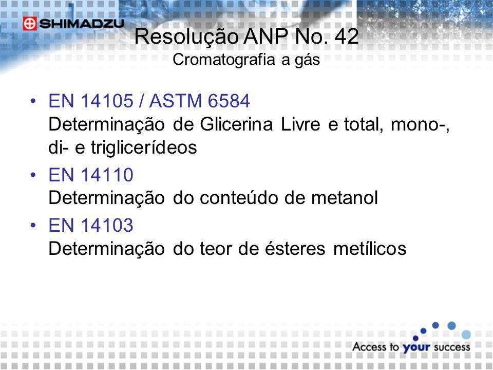Resolução ANP No. 42 Cromatografia a gás