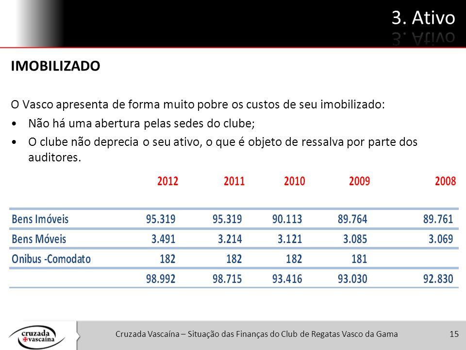 3. Ativo IMOBILIZADO. O Vasco apresenta de forma muito pobre os custos de seu imobilizado: Não há uma abertura pelas sedes do clube;