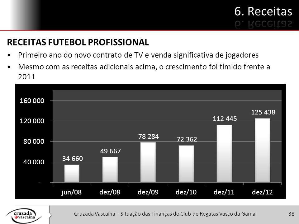 6. Receitas RECEITAS FUTEBOL PROFISSIONAL