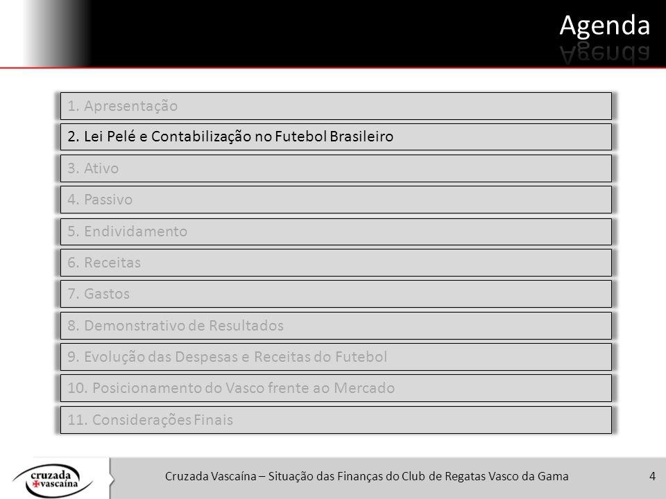 Agenda 1. Apresentação. 2. Lei Pelé e Contabilização no Futebol Brasileiro. 3. Ativo. 4. Passivo.