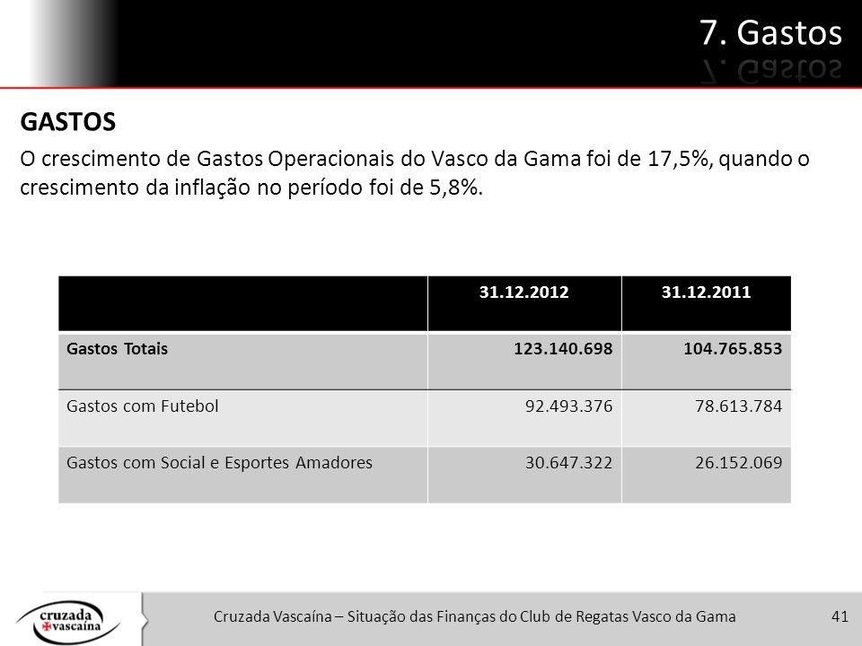 7. Gastos GASTOS. O crescimento de Gastos Operacionais do Vasco da Gama foi de 17,5%, quando o crescimento da inflação no período foi de 5,8%.