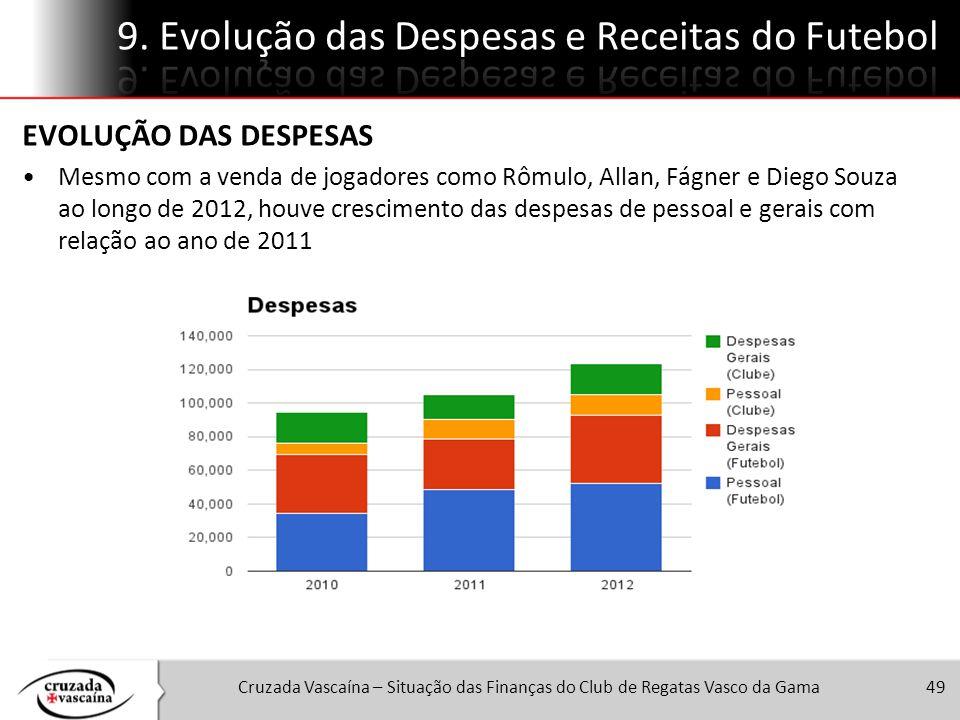 9. Evolução das Despesas e Receitas do Futebol