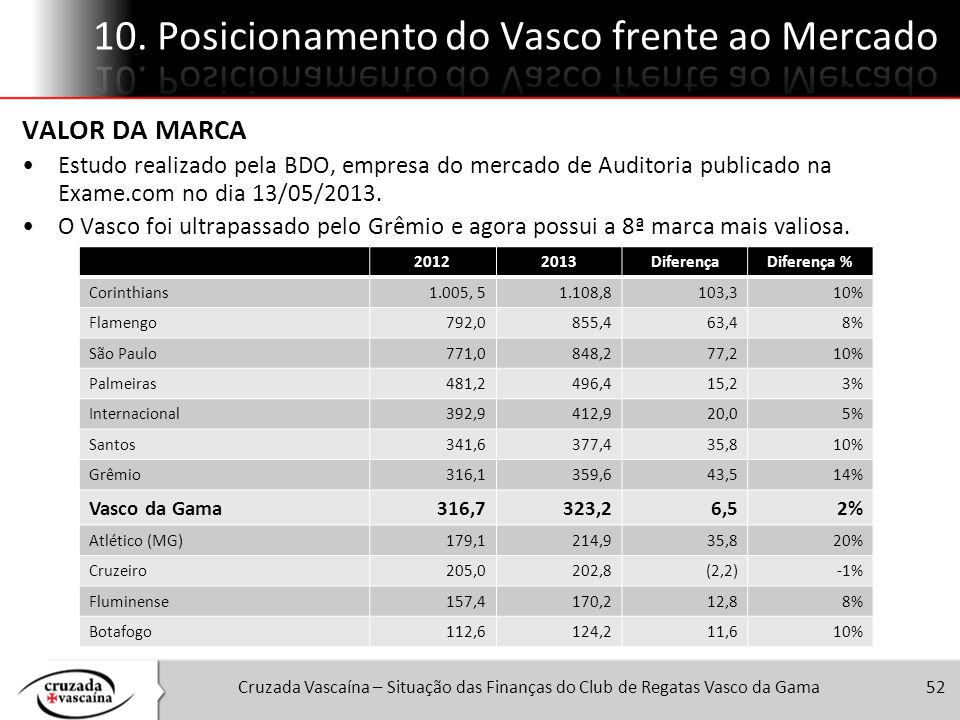 10. Posicionamento do Vasco frente ao Mercado