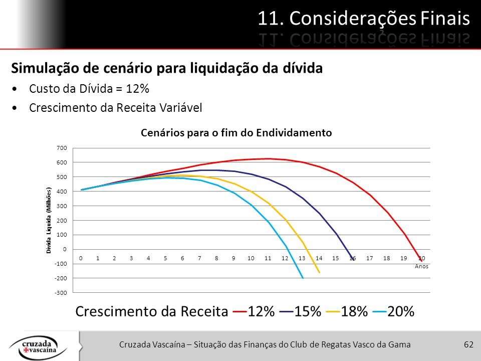 11. Considerações Finais Simulação de cenário para liquidação da dívida. Custo da Dívida = 12% Crescimento da Receita Variável.