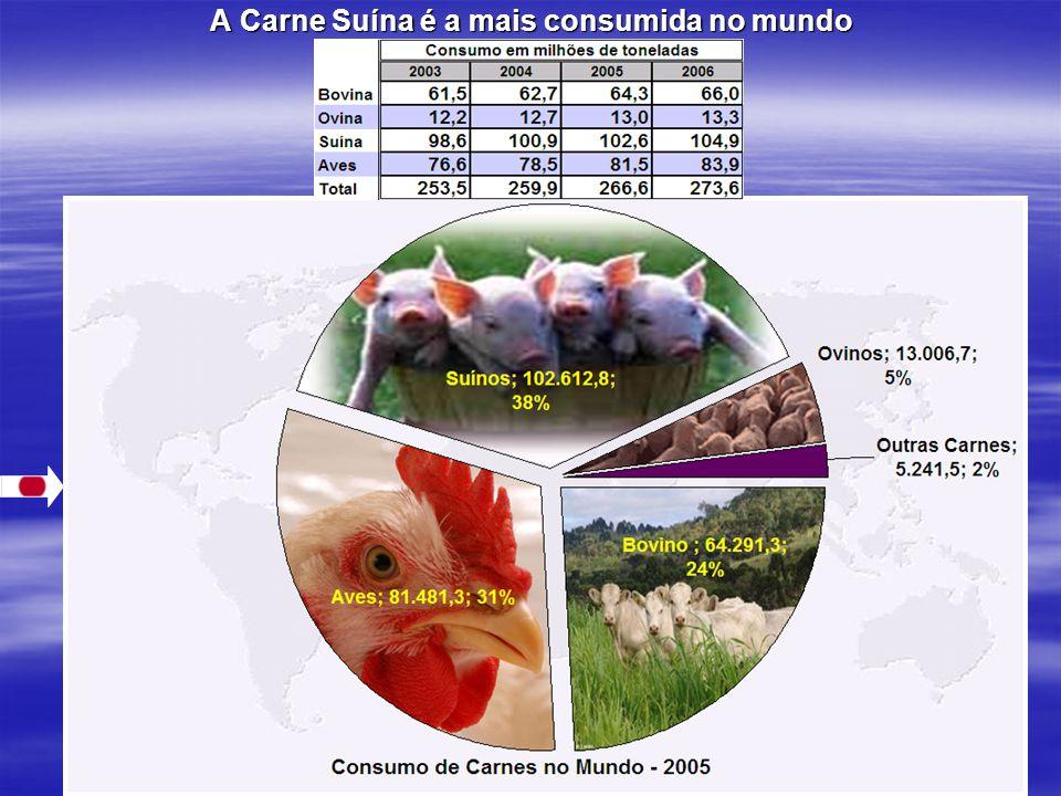 A Carne Suína é a mais consumida no mundo