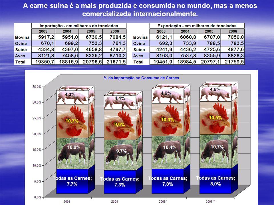 A carne suína é a mais produzida e consumida no mundo, mas a menos comercializada internacionalmente.
