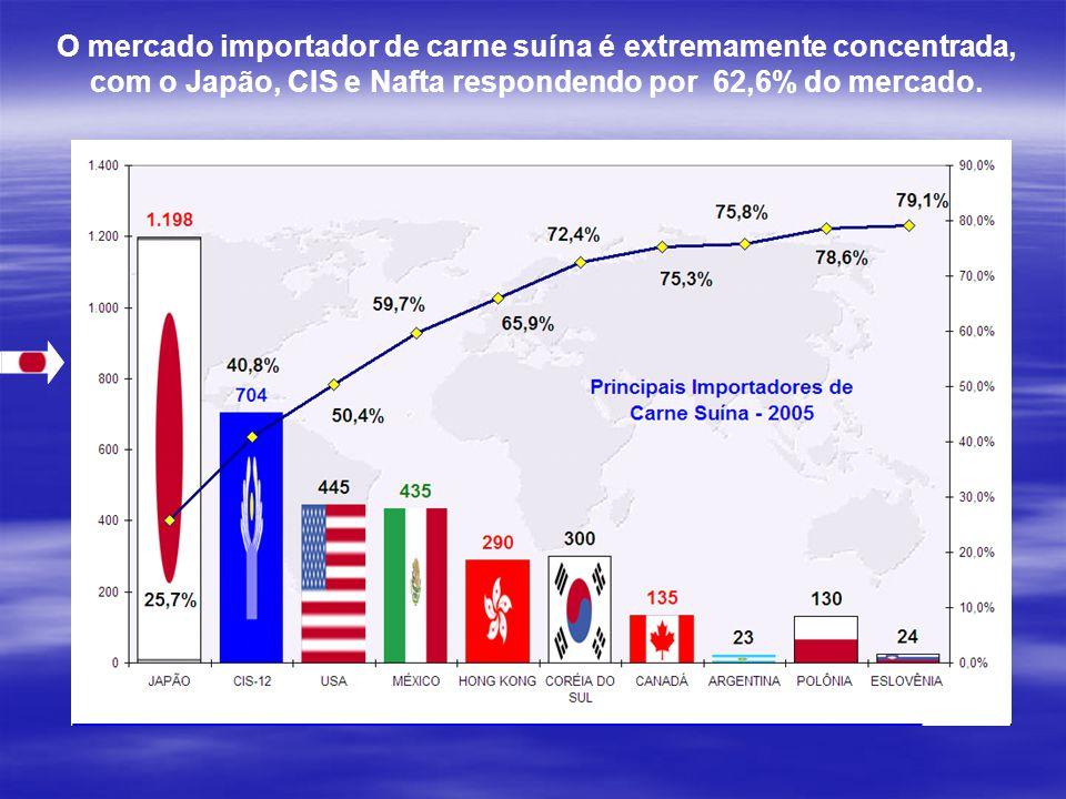 O mercado importador de carne suína é extremamente concentrada, com o Japão, CIS e Nafta respondendo por 62,6% do mercado.