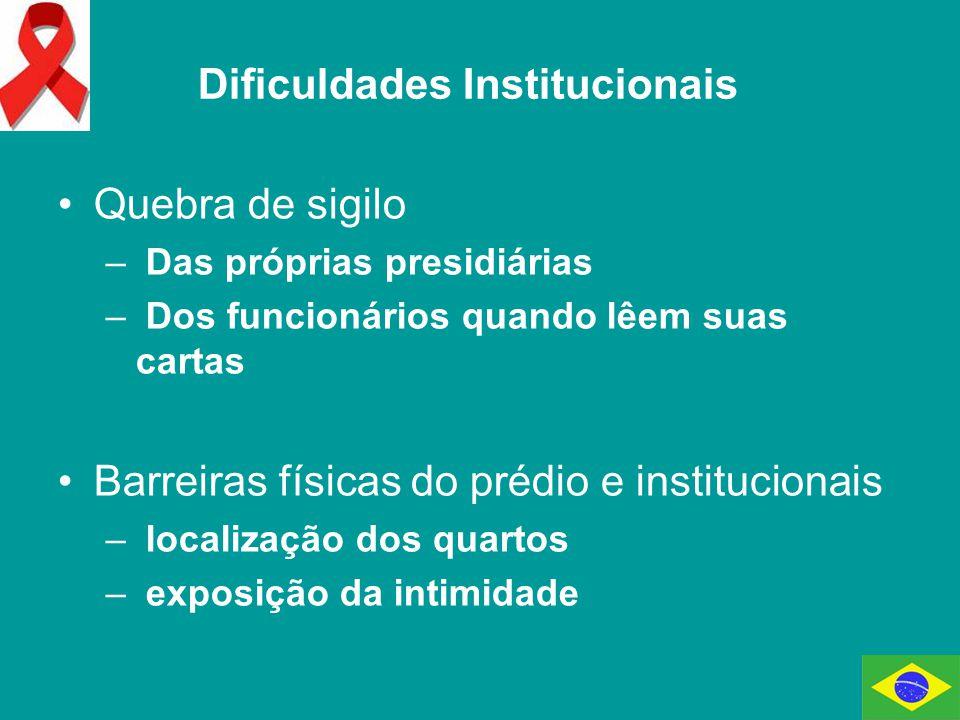 Dificuldades Institucionais
