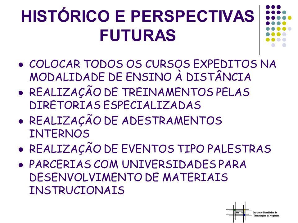 HISTÓRICO E PERSPECTIVAS FUTURAS