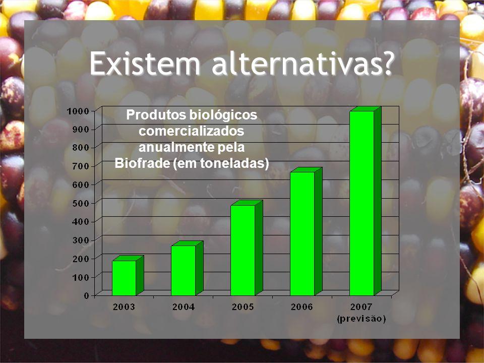 Existem alternativas Produtos biológicos comercializados anualmente pela Biofrade (em toneladas)