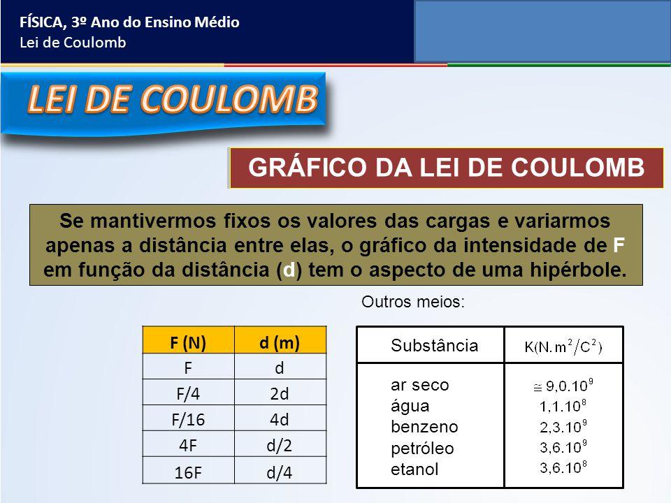 GRÁFICO DA LEI DE COULOMB